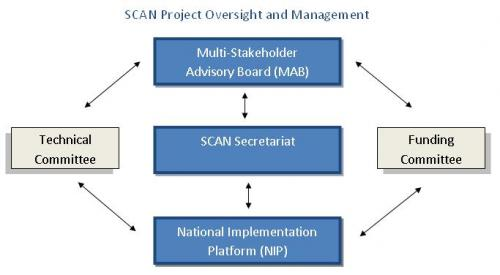scan management diagram